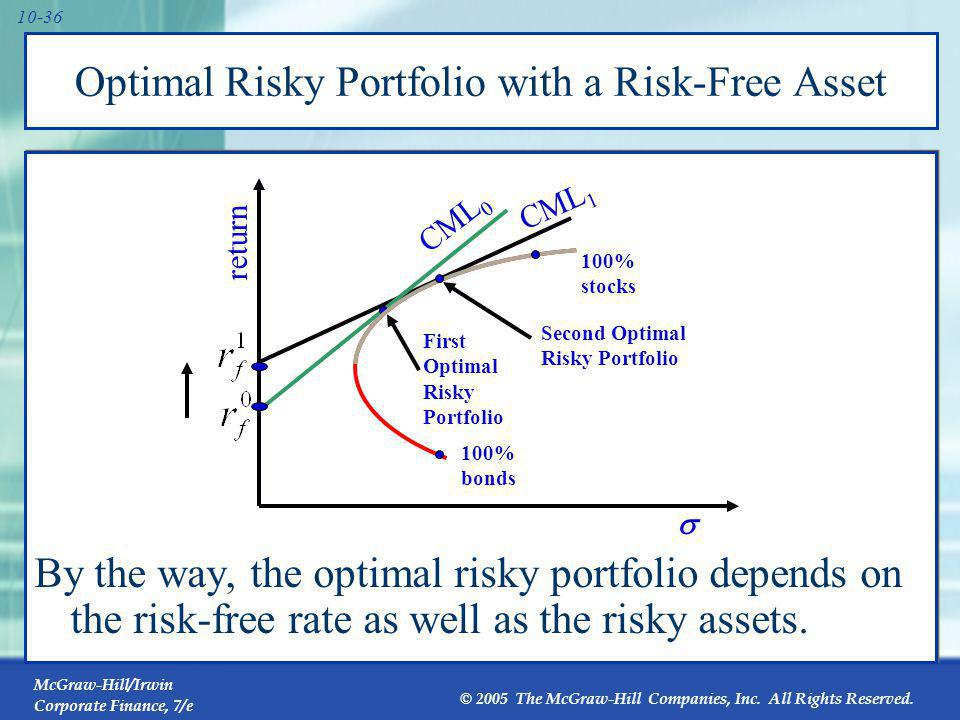 Definition of Risk When Investors Hold the Market Portfolio