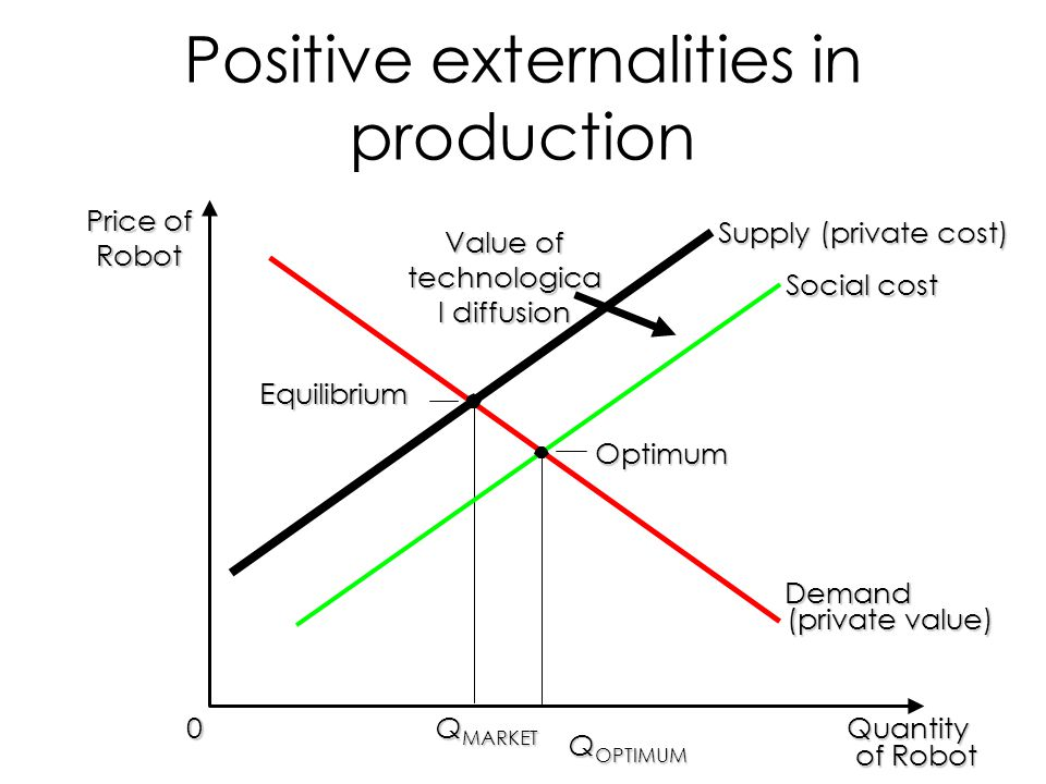 Positive externalities in production