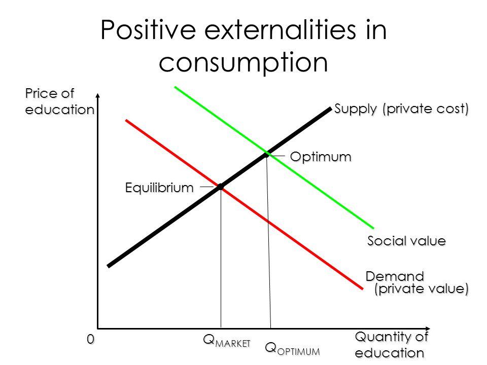 Positive externalities in consumption
