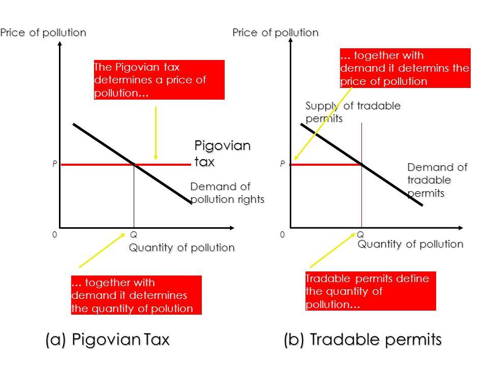 (a) Pigovian Tax (b) Tradable permits Pigovian tax Price of pollution