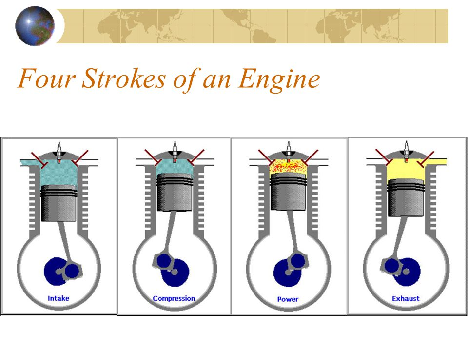 Four Strokes of an Engine