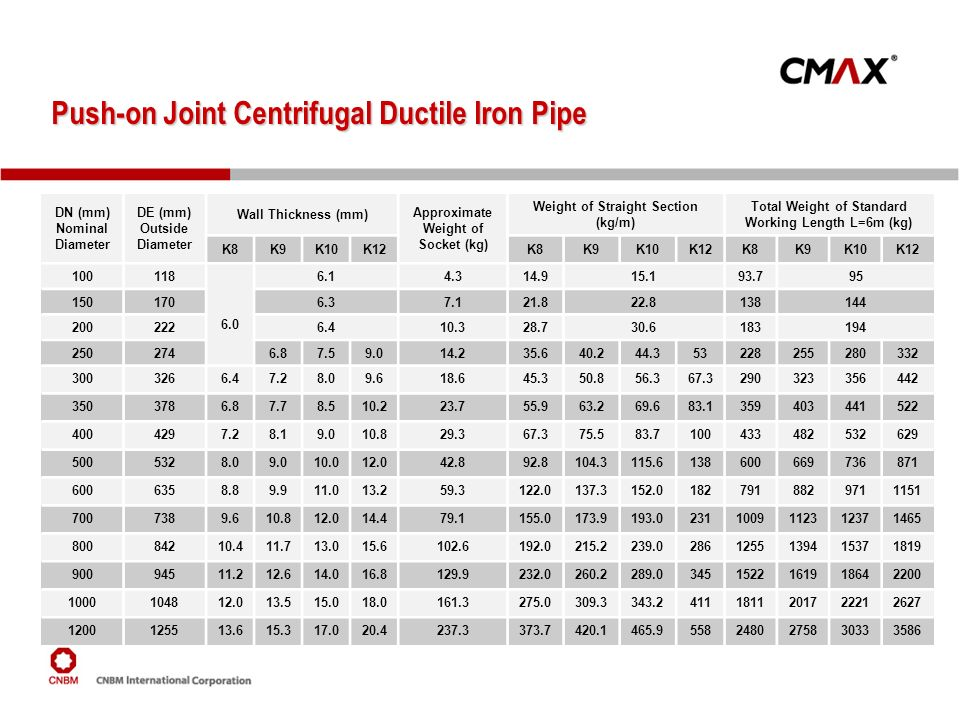 Push-on Joint Centrifugal Ductile Iron Pipe