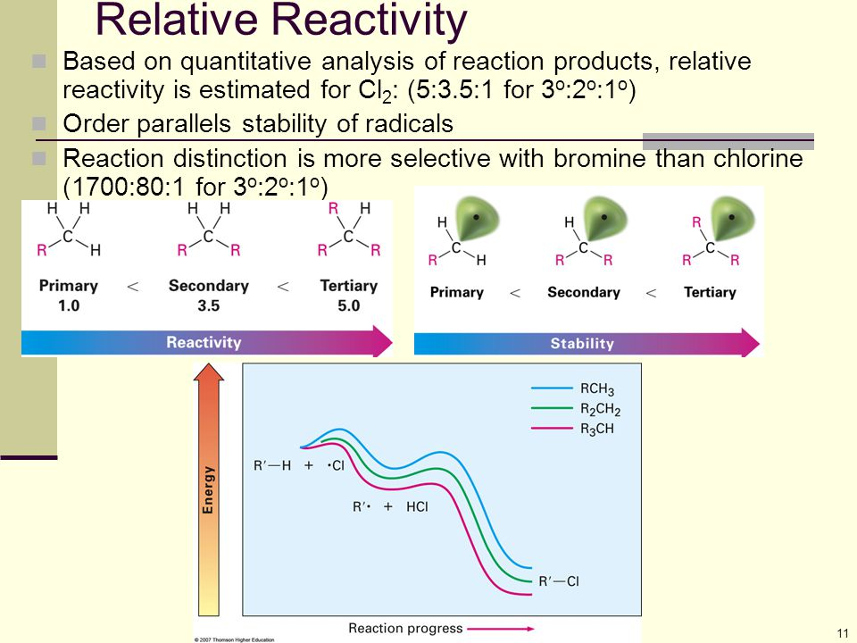 Relative Reactivity Based on quantitative analysis of reaction products, relative reactivity is estimated for Cl2: (5:3.5:1 for 3o:2o:1o)