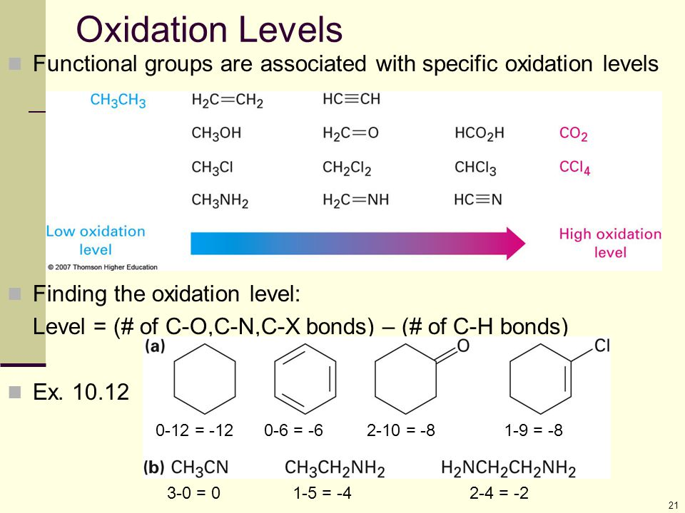 Oxidation Levels Functional groups are associated with specific oxidation levels. Finding the oxidation level:
