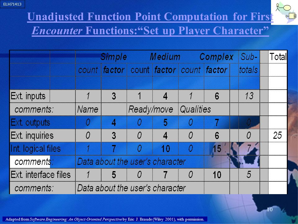 Unadjusted Function Point Computation for First Encounter Functions: Set up Player Character