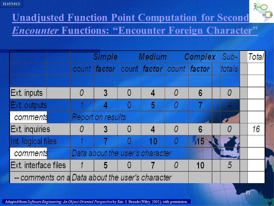 Unadjusted Function Point Computation for Second Encounter Functions: Encounter Foreign Character