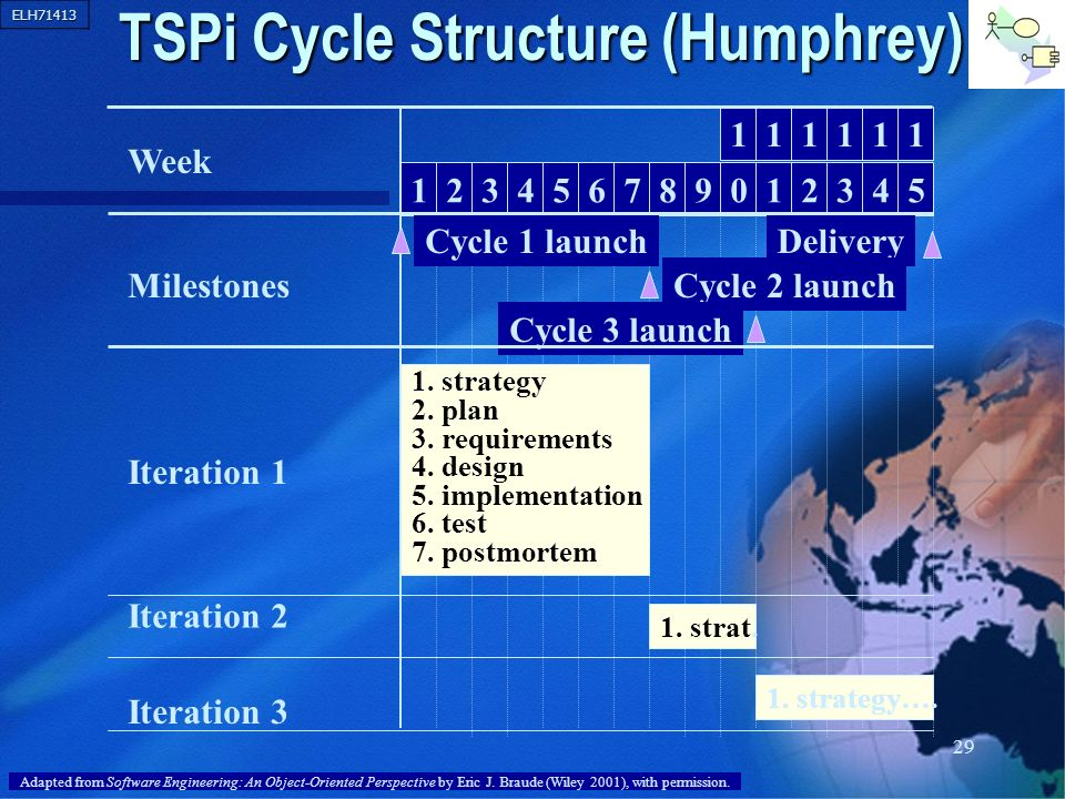 TSPi Cycle Structure (Humphrey)