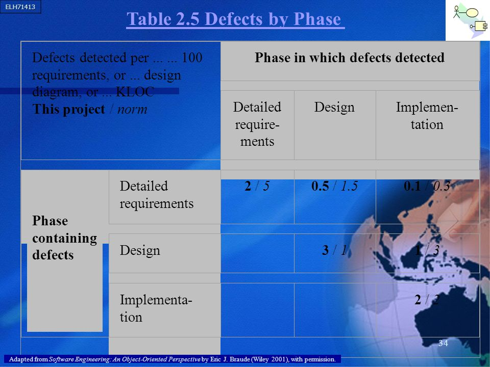 Table 2.5 Defects by Phase Defects detected per requirements, or ... design diagram, or ... KLOC.