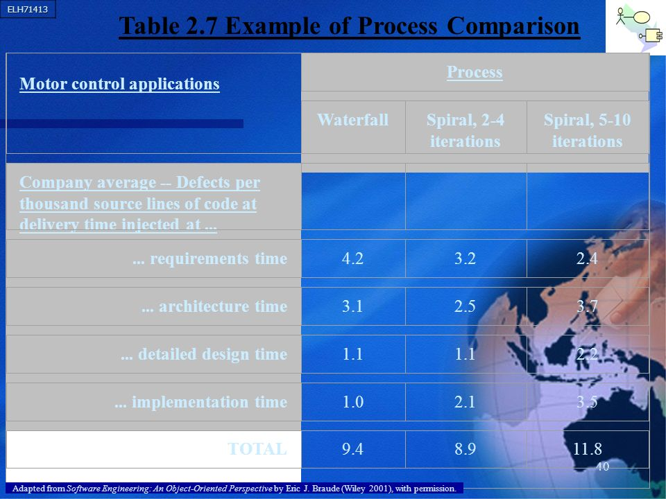 Table 2.7 Example of Process Comparison