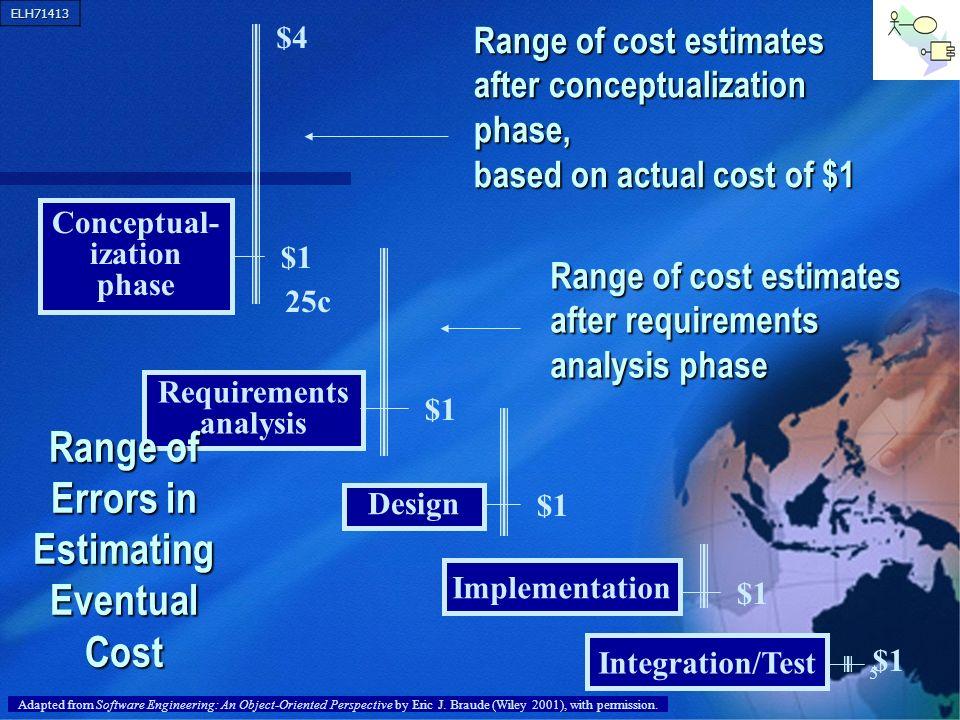 Range of Errors in Estimating Eventual Cost