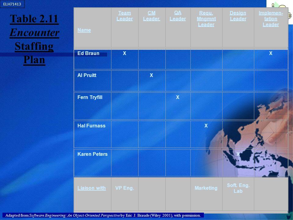 Table 2.11 Encounter Staffing Plan