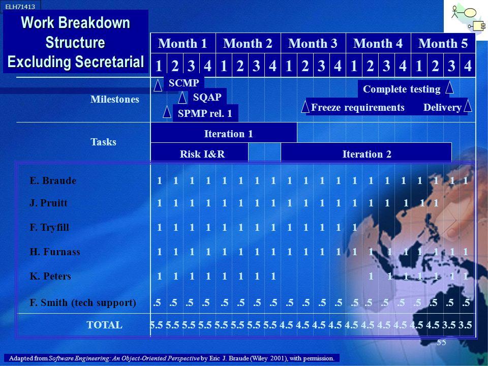Work Breakdown Structure Excluding Secretarial