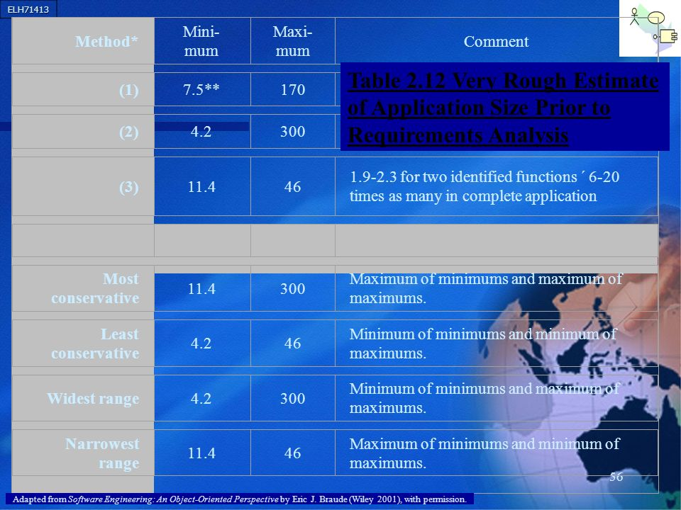 Method* Mini-mum. Maxi-mum. Comment. (1) 7.5** 170. (2) 4.2. 300. (3) 11.4. 46.