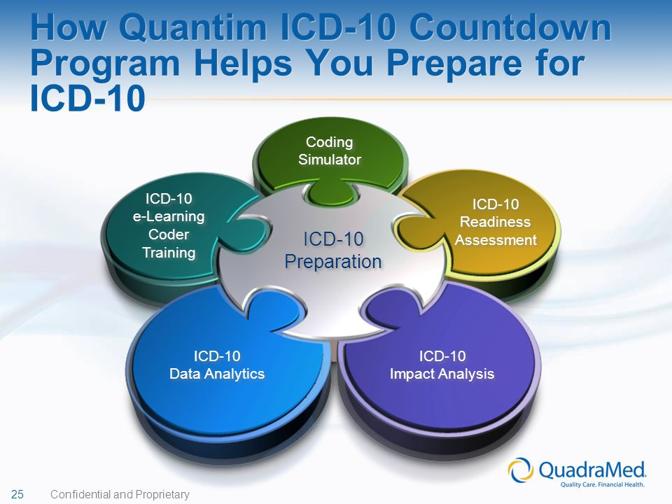 How Quantim ICD-10 Countdown Program Helps You Prepare for ICD-10