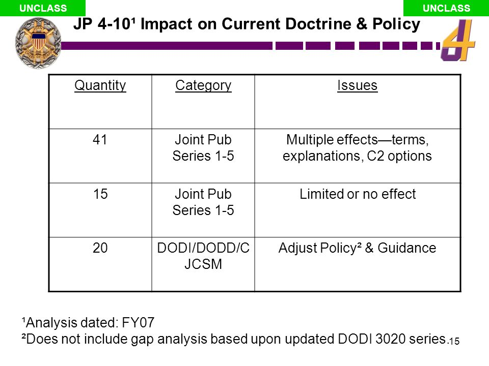 JP 4-10¹ Impact on Current Doctrine & Policy