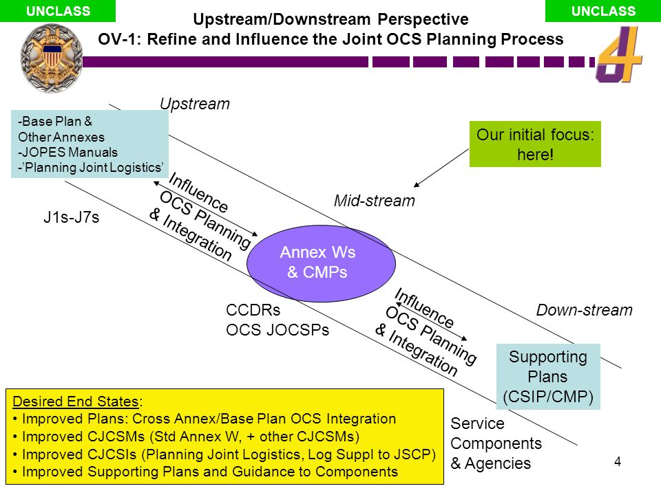 Upstream/Downstream Perspective OV-1: Refine and Influence the Joint OCS Planning Process