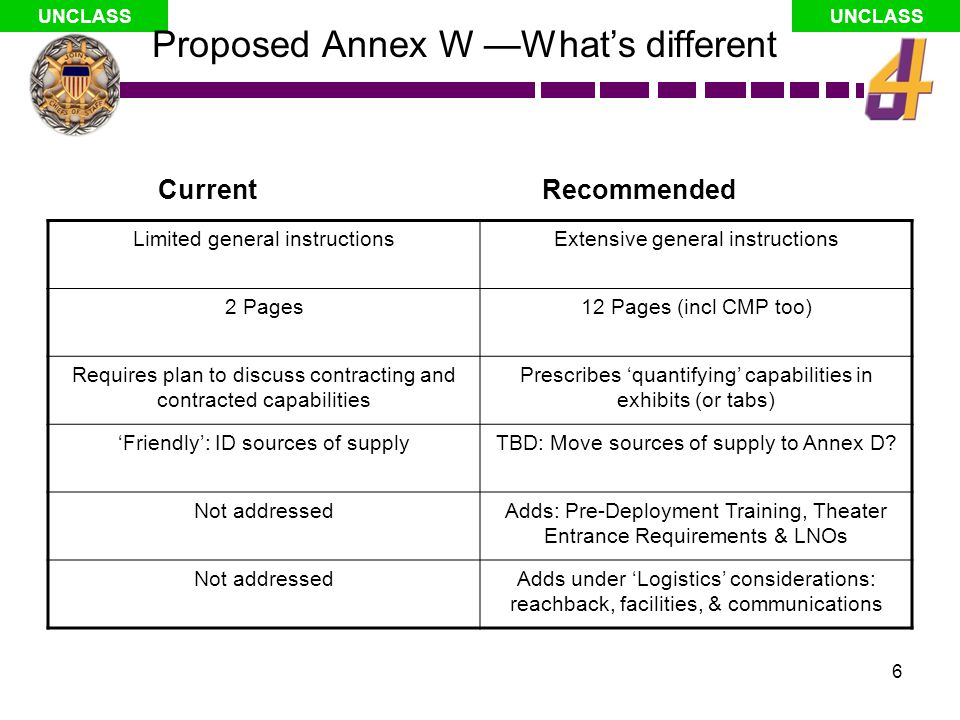 Proposed Annex W —What's different