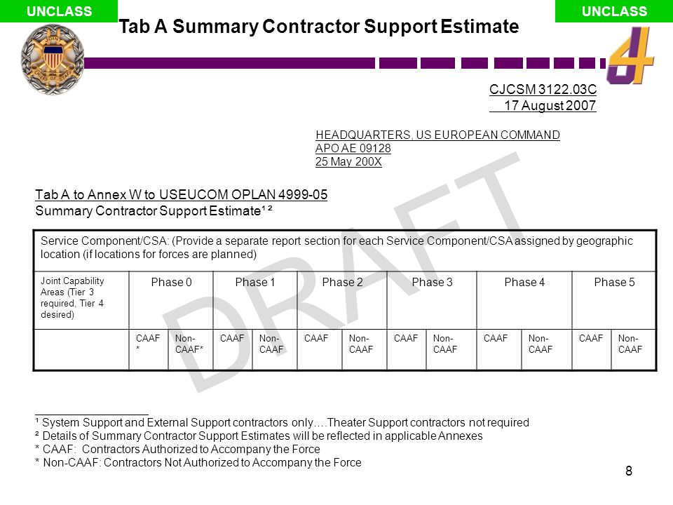DRAFT Tab A Summary Contractor Support Estimate