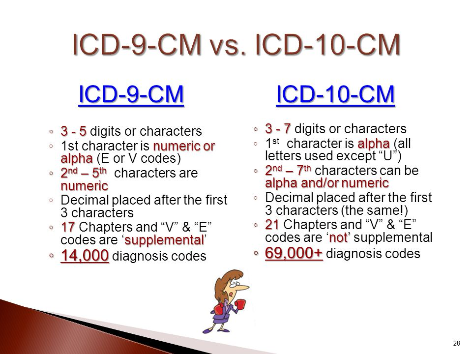 ICD-9-CM vs. ICD-10-CM ICD-9-CM ICD-10-CM 14,000 diagnosis codes