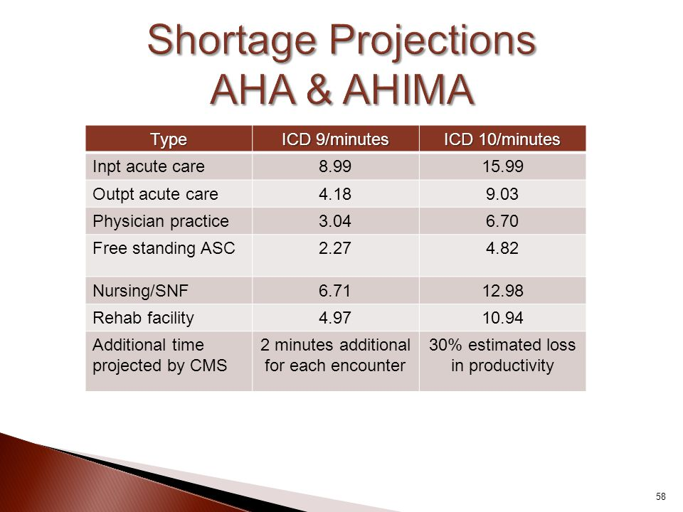 Shortage Projections AHA & AHIMA