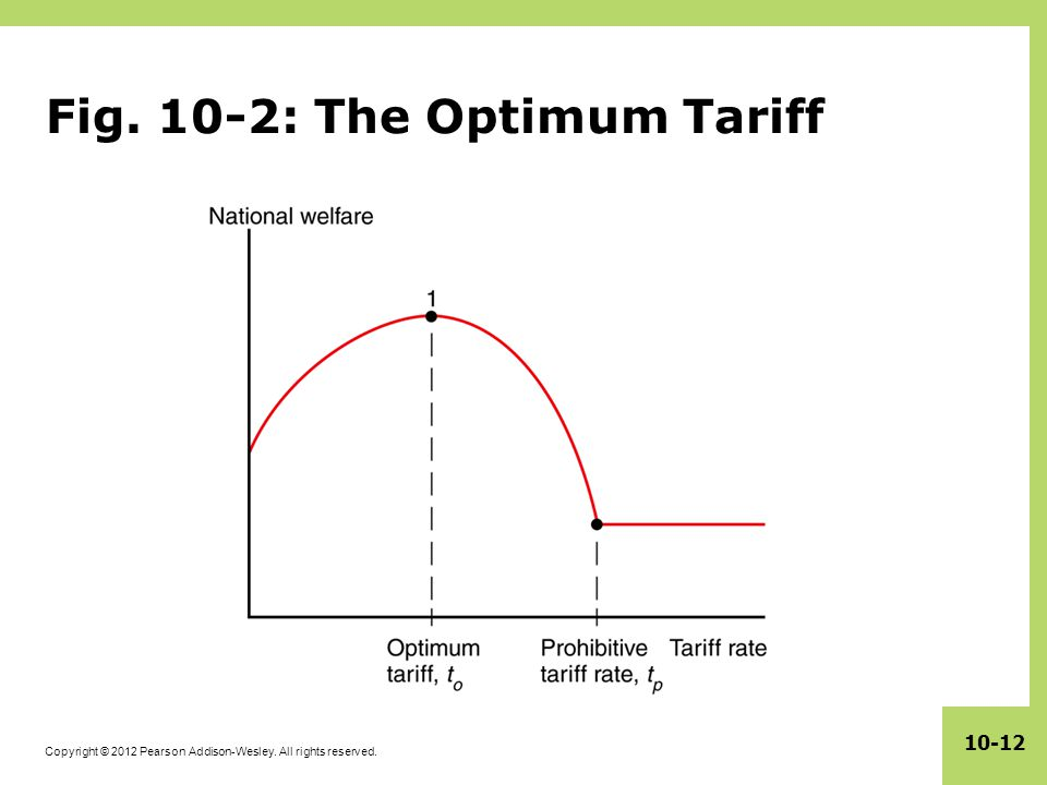 Fig. 10-2: The Optimum Tariff