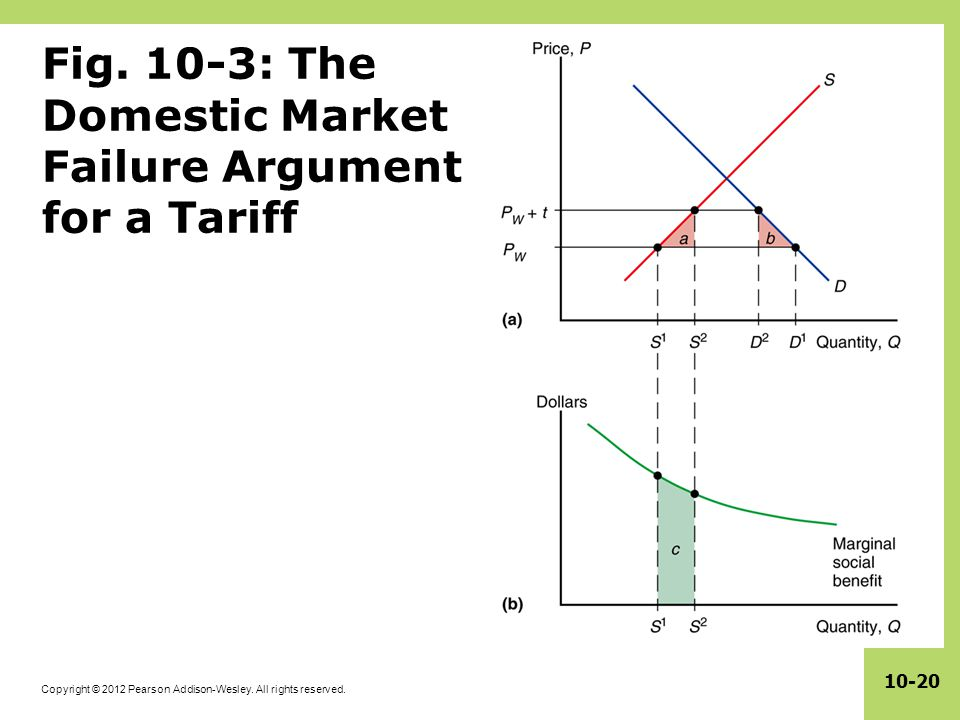 Fig. 10-3: The Domestic Market Failure Argument for a Tariff