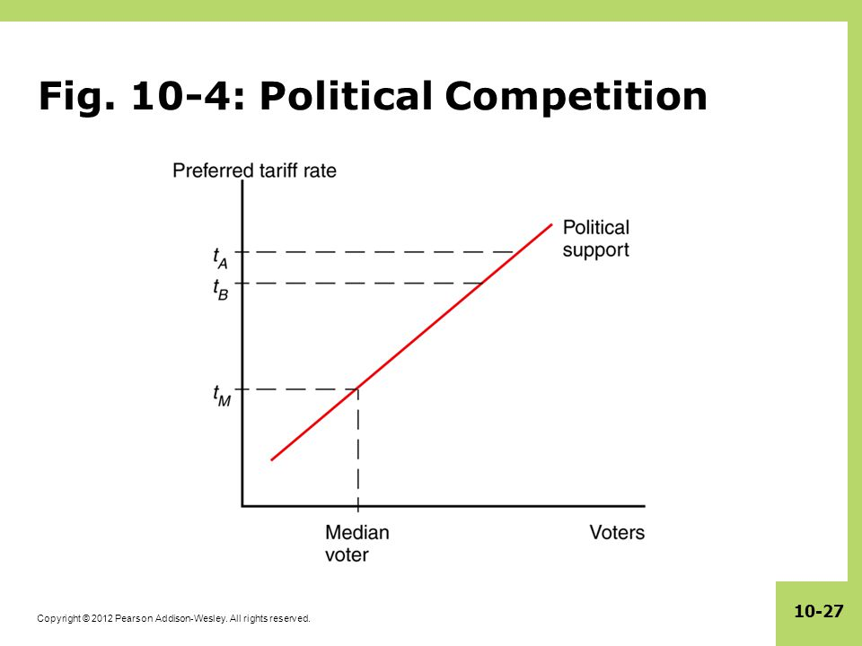 Fig. 10-4: Political Competition
