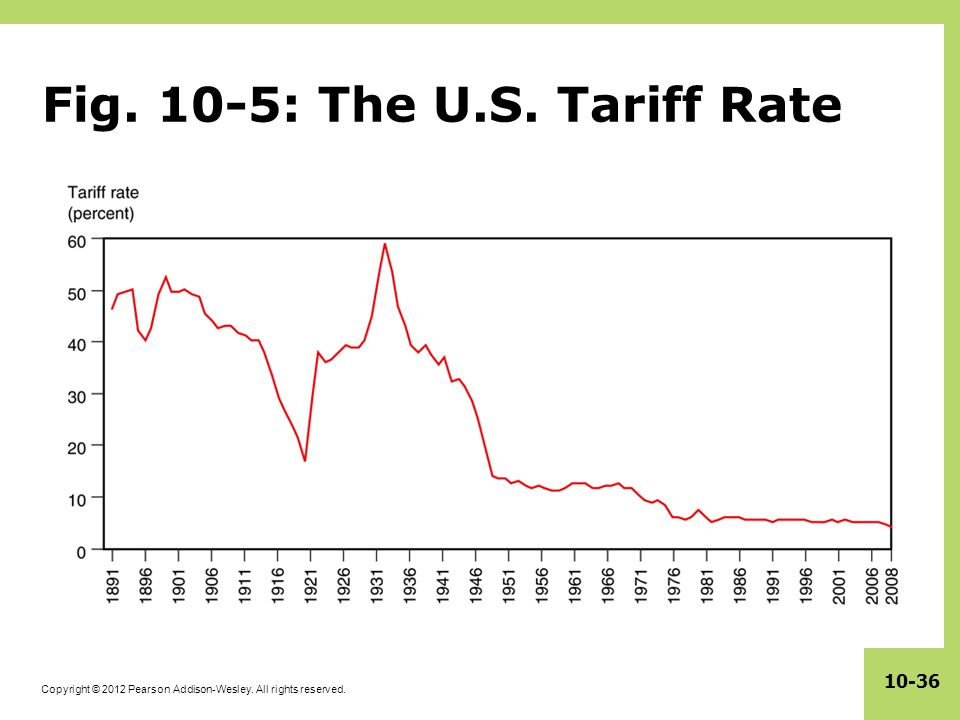 Fig. 10-5: The U.S. Tariff Rate