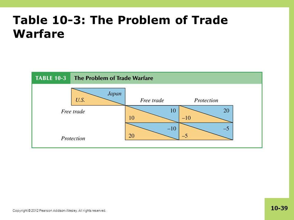 Table 10-3: The Problem of Trade Warfare