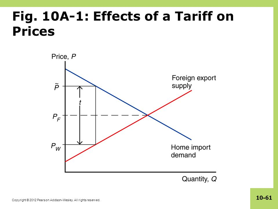 Fig. 10A-1: Effects of a Tariff on Prices