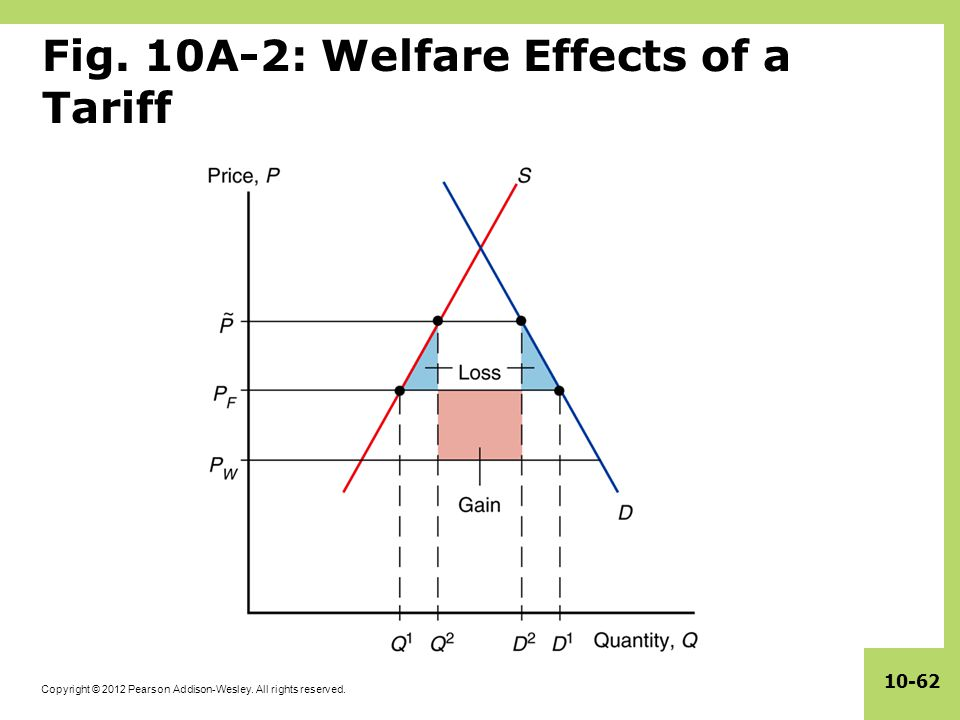 Fig. 10A-2: Welfare Effects of a Tariff