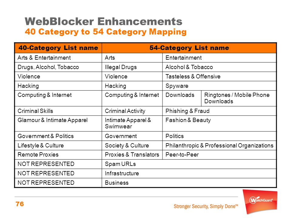 WebBlocker Enhancements 40 Category to 54 Category Mapping