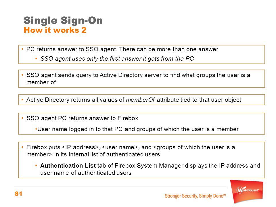 Single Sign-On How it works 2