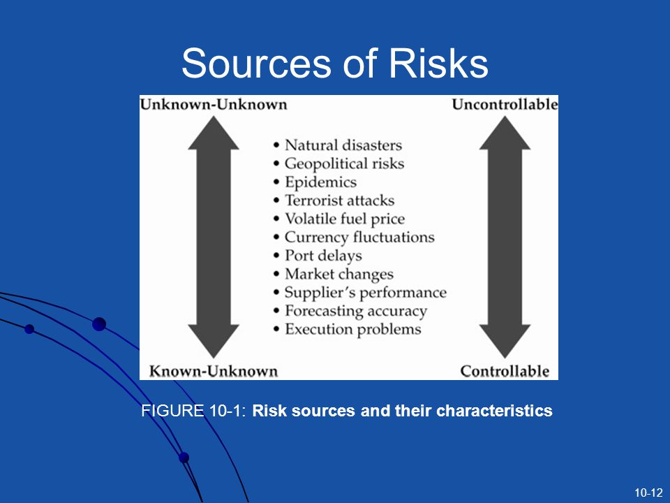Sources of Risks FIGURE 10-1: Risk sources and their characteristics