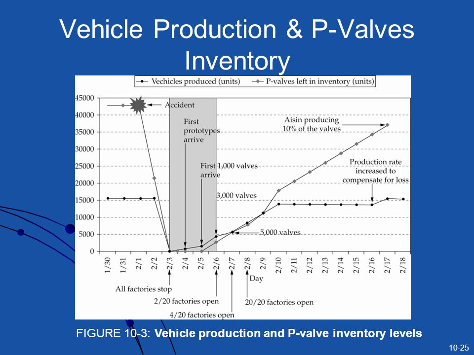 Vehicle Production & P-Valves Inventory