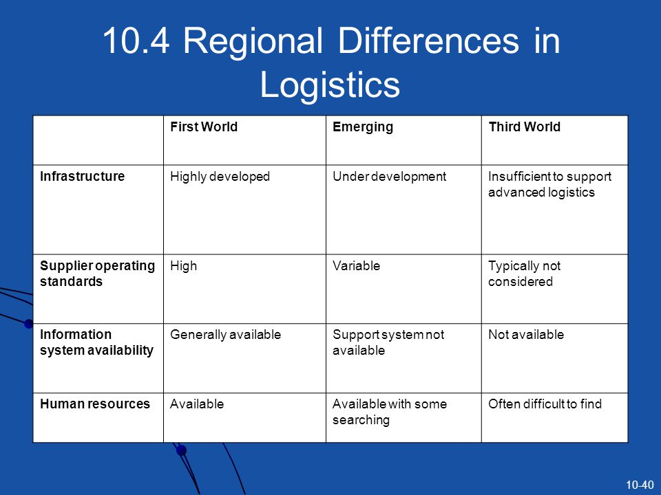 10.4 Regional Differences in Logistics