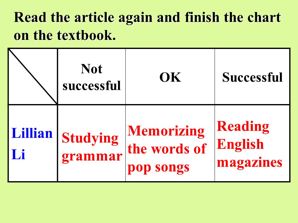Read the article again and finish the chart on the textbook.