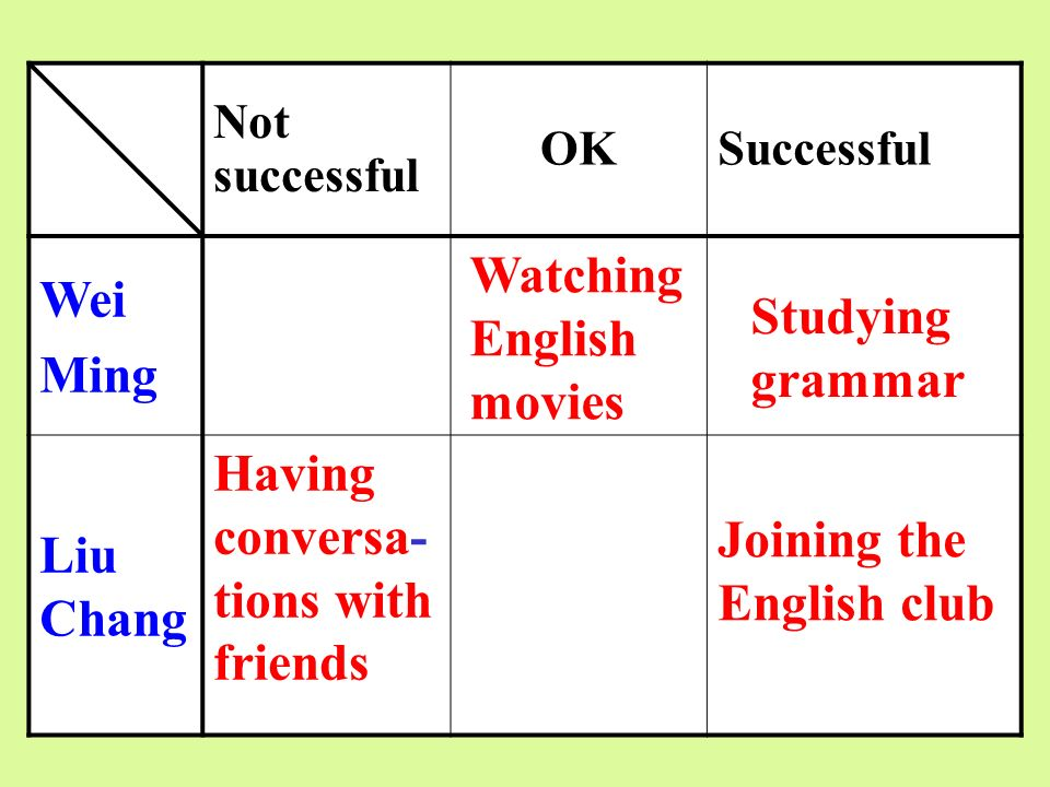 Watching English movies Studying grammar