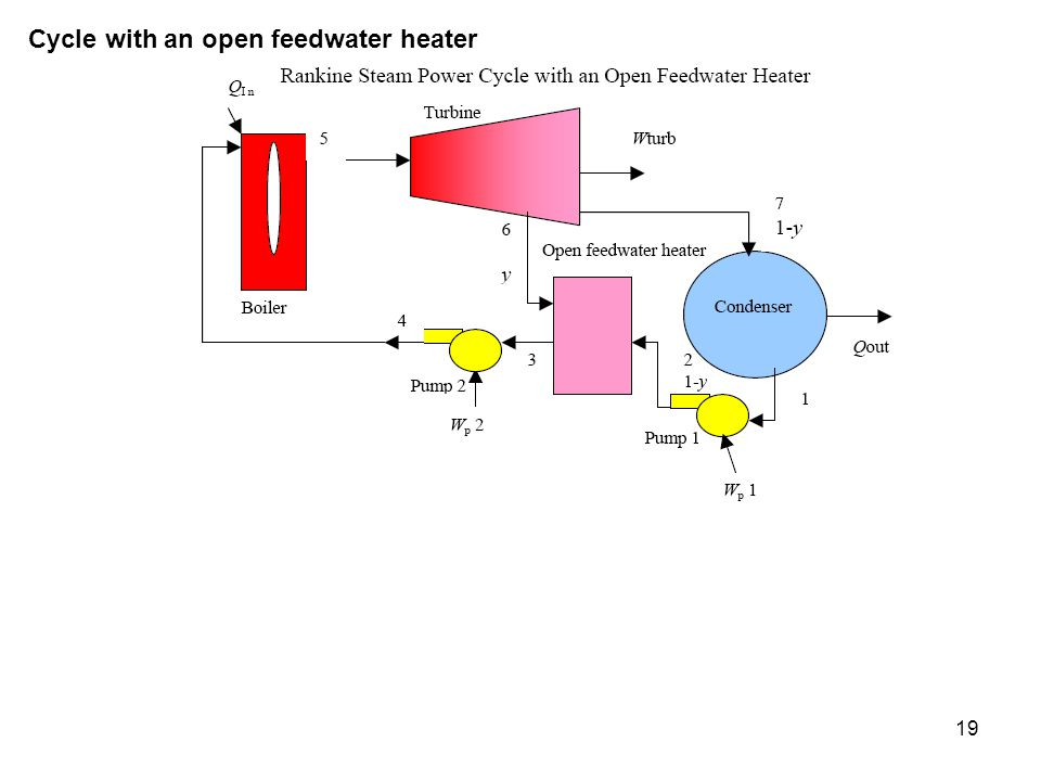 Cycle with an open feedwater heater