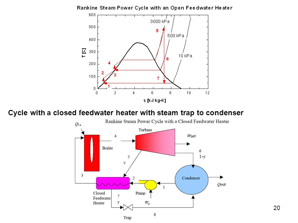 Cycle with a closed feedwater heater with steam trap to condenser
