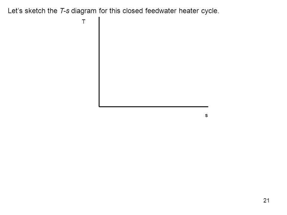 Let's sketch the T-s diagram for this closed feedwater heater cycle.