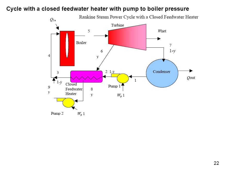 Cycle with a closed feedwater heater with pump to boiler pressure