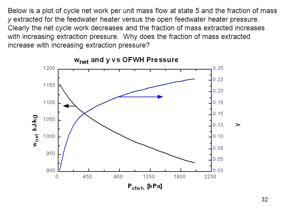 Below is a plot of cycle net work per unit mass flow at state 5 and the fraction of mass y extracted for the feedwater heater versus the open feedwater heater pressure.