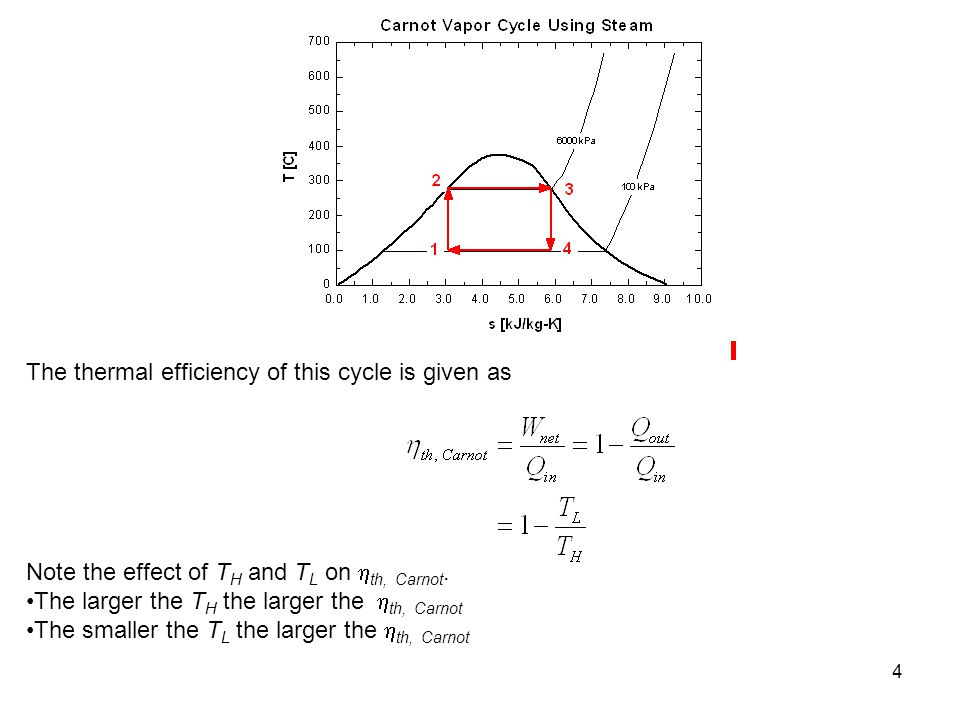 The thermal efficiency of this cycle is given as