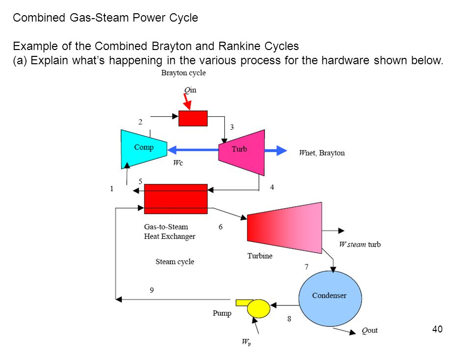 Combined Gas-Steam Power Cycle
