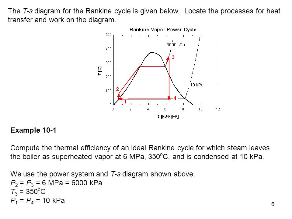 The T-s diagram for the Rankine cycle is given below