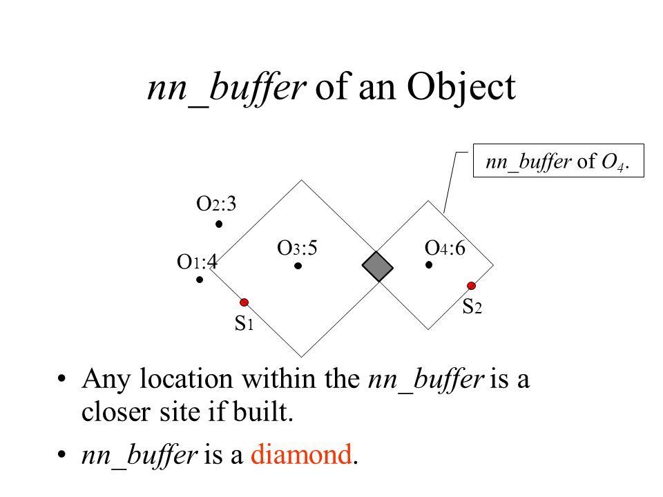 nn_buffer of an Object nn_buffer of O4. O2:3. O3:5. O4:6. O1:4. S2. S1. Any location within the nn_buffer is a closer site if built.