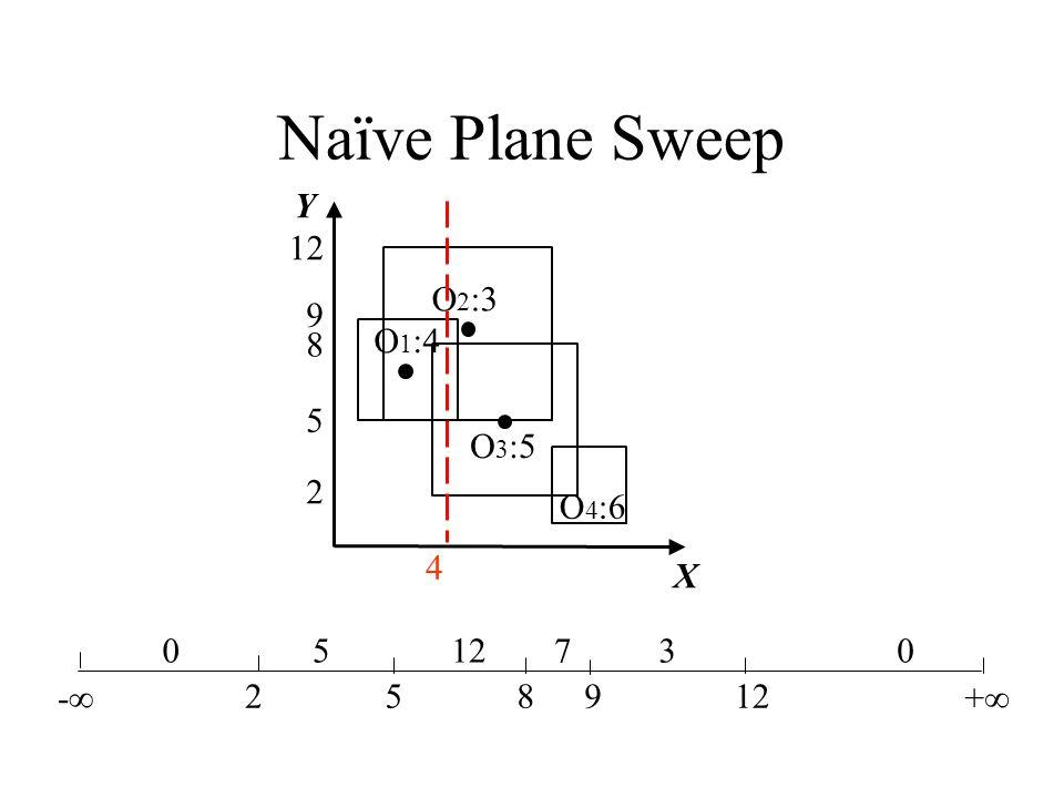 Naïve Plane Sweep Y 4 12 O2:3 9 8 O1:4 5 O3:5 2 O4:6 X -∞ 2 5 8 9 12