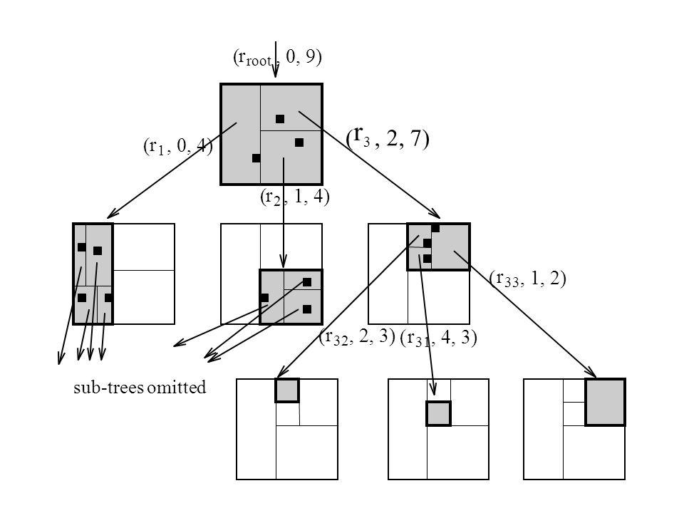 ( r. , 0, 9) root. r. ( , 2, 7) ( r. , 0, 4) 3. 1. ( r. , 1, 4) 2. ( r. , 1, 2) 33.