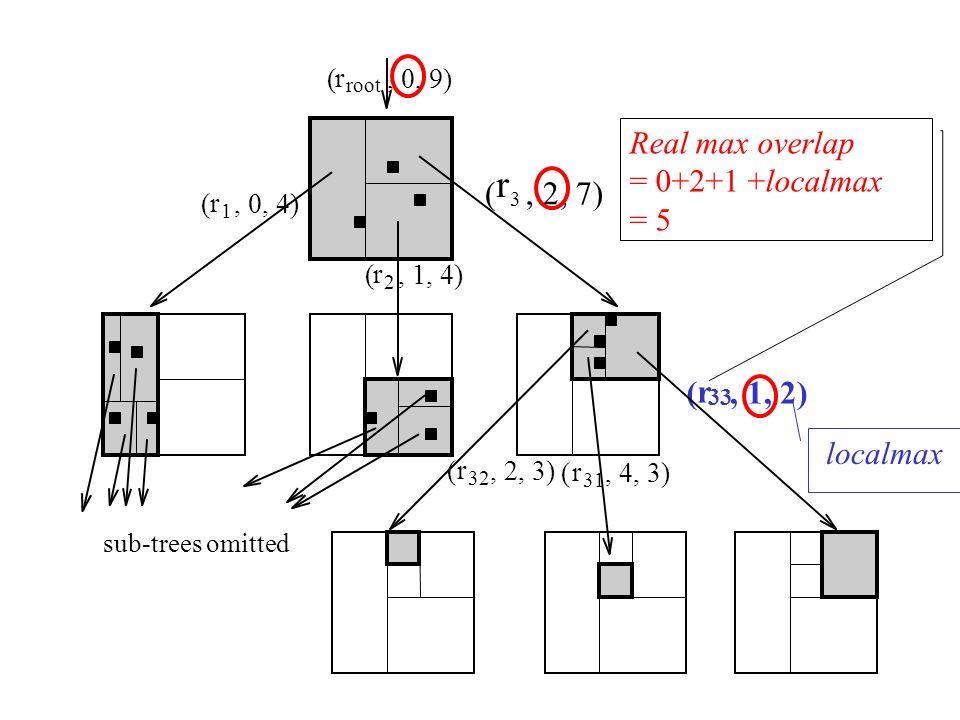 r ( , 2, 7) ( r , 1, 2) Real max overlap = 0+2+1 +localmax = 5